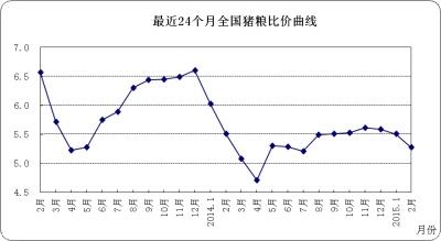 牛羊肉价格微幅上涨生鲜乳价格持续下跌